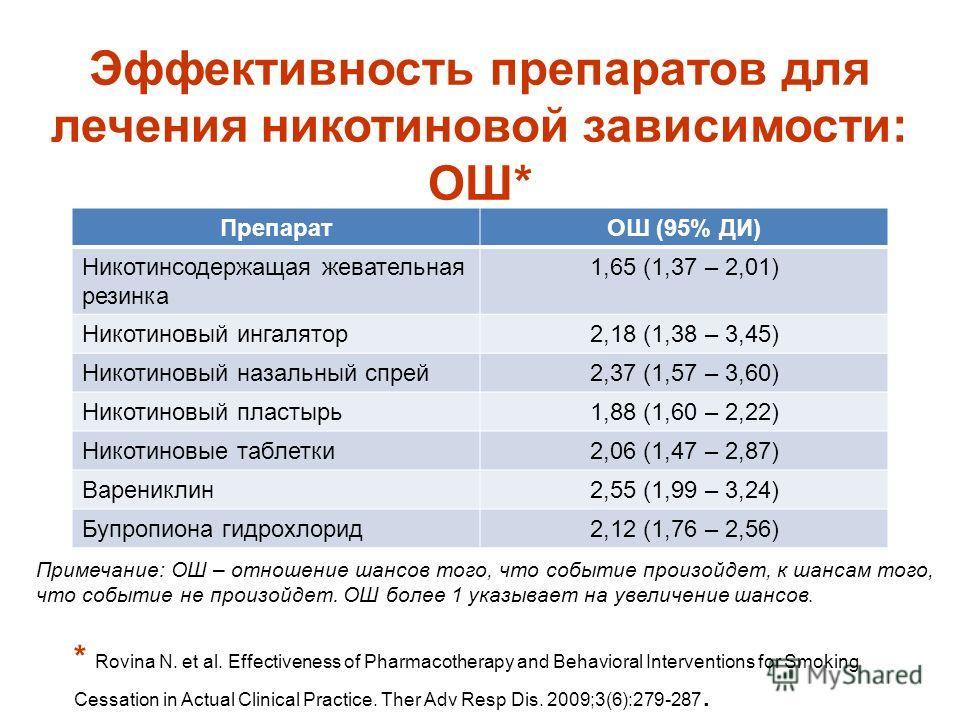 Эффективность препаратов для лечения никотиновой зависимости: ОШ* ПрепаратОШ (95% ДИ) Никотинсодержащая жевательная резинка 1,65 (1,37 – 2,01) Никотиновый ингалятор2,18 (1,38 – 3,45) Никотиновый назальный спрей2,37 (1,57 – 3,60) Никотиновый пластырь1