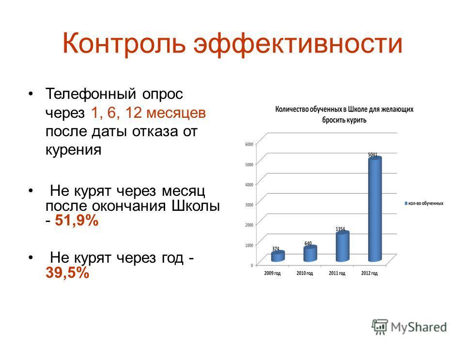 Контроль эффективности Телефонный опрос через 1, 6, 12 месяцев после даты отказа от курения Не курят через месяц после окончания Школы - 51,9% Не курят через год - 39,5%