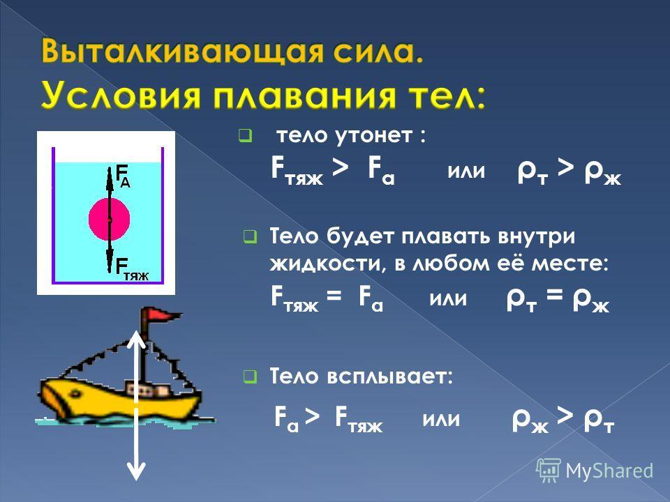 тело утонет : F тяж > F a или ρ т > ρ ж Тело будет плавать внутри жидкости, в любом её месте: F тяж = F a или ρ т = ρ ж Тело всплывает: F a > F тяж или ρ ж > ρ т