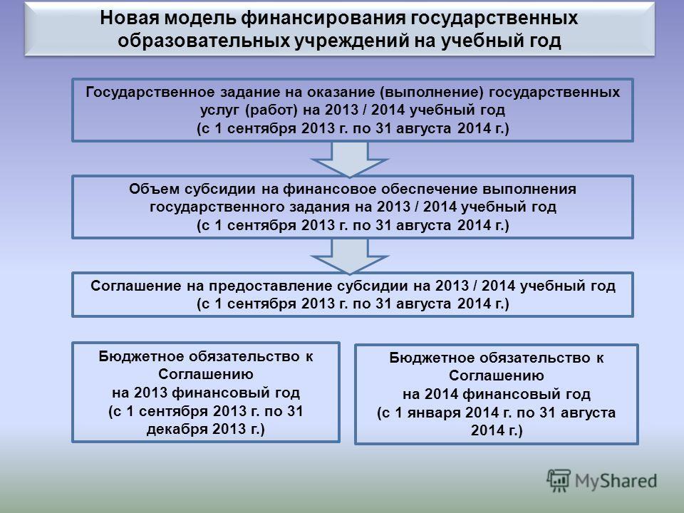 Новая модель финансирования государственных образовательных учреждений на учебный год Государственное задание на оказание (выполнение) государственных услуг (работ) на 2013 / 2014 учебный год (с 1 сентября 2013 г. по 31 августа 2014 г.) Объем субсиди