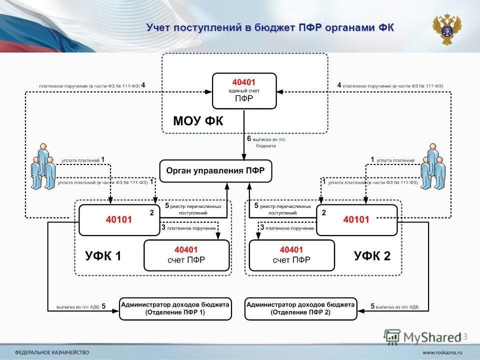 Учет поступлений в бюджет ПФР органами ФК 13