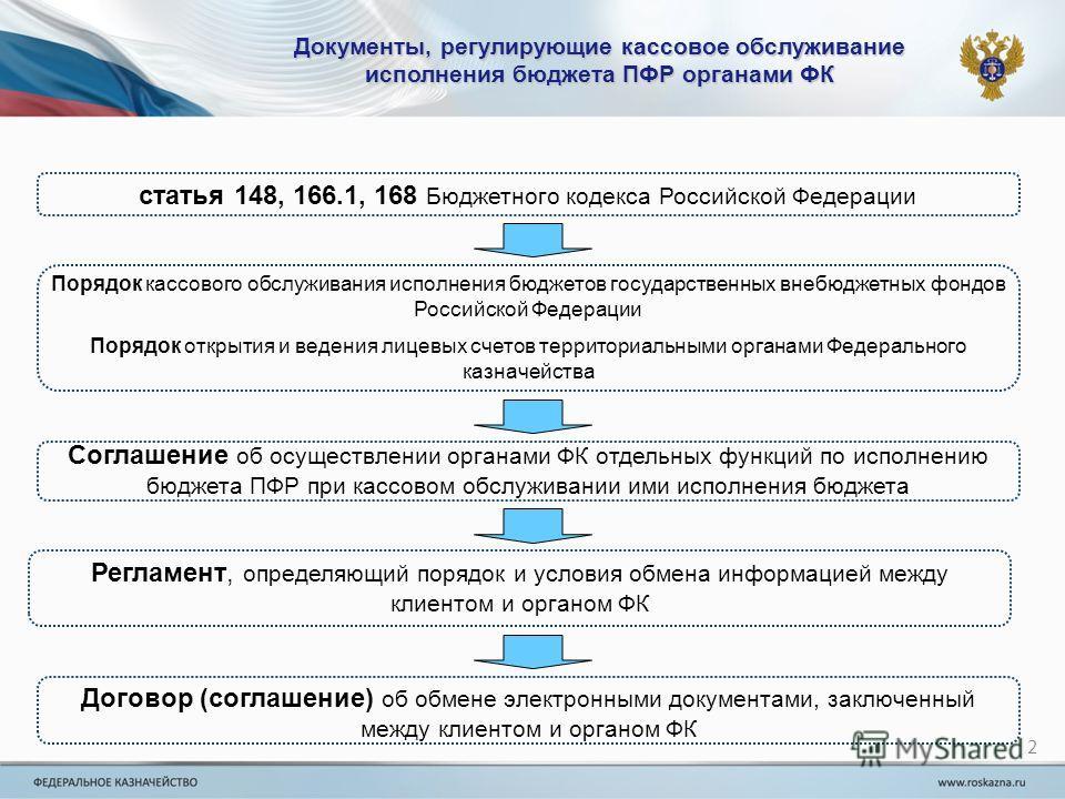 исполнения бюджета ПФР