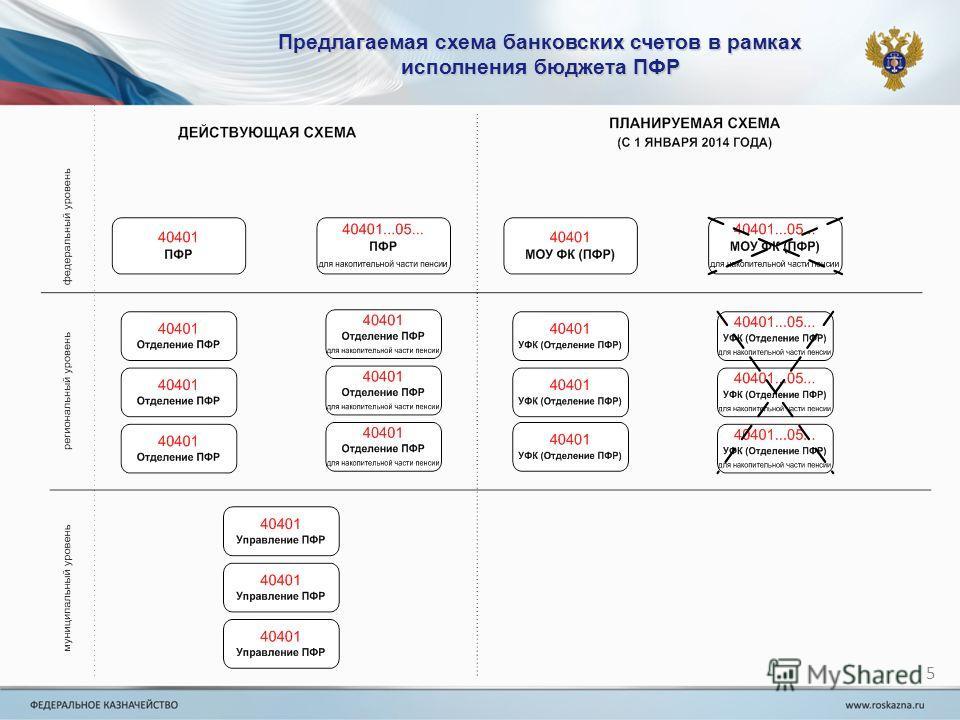 Предлагаемая схема банковских счетов в рамках исполнения бюджета ПФР 5