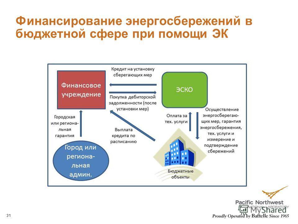Финансирование энергосбережений в бюджетной сфере при помощи ЭК 31