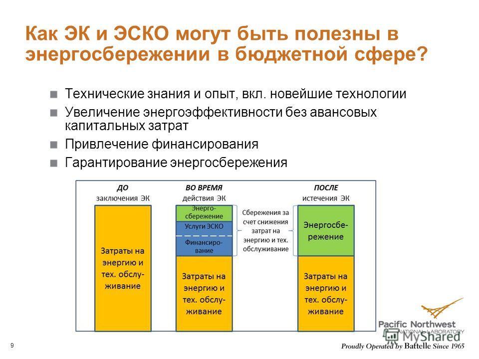 Как ЭК и ЭСКО могут быть полезны в энергосбережении в бюджетной сфере? Технические знания и опыт, вкл. новейшие технологии Увеличение энергоэффективности без авансовых капитальных затрат Привлечение финансирования Гарантирование энергосбережения 9