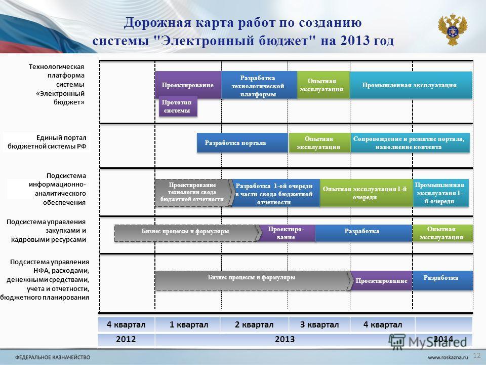 Единый портал бюджетной системы РФ Дорожная карта работ по созданию системы