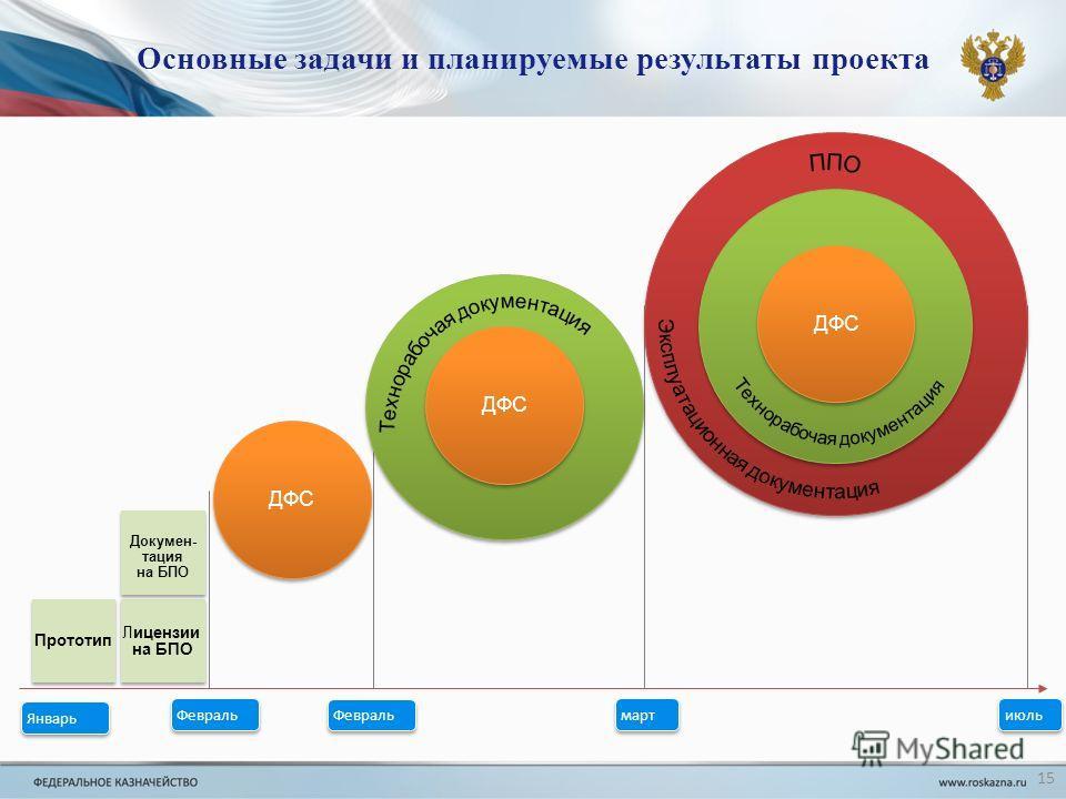 Основные задачи и планируемые результаты проекта 15 Лицензии на БПО Лицензии на БПО ДФС утт ДФС Прототип Докумен- тация на БПО Докумен- тация на БПО июль март Февраль Январь Февраль