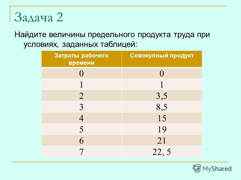 Задача 2 Найдите величины предельного продукта труда при условиях, заданных таблицей: Затраты рабочего времени Совокупный продукт 00 11 23,5 38,5 415 519 621 722, 5