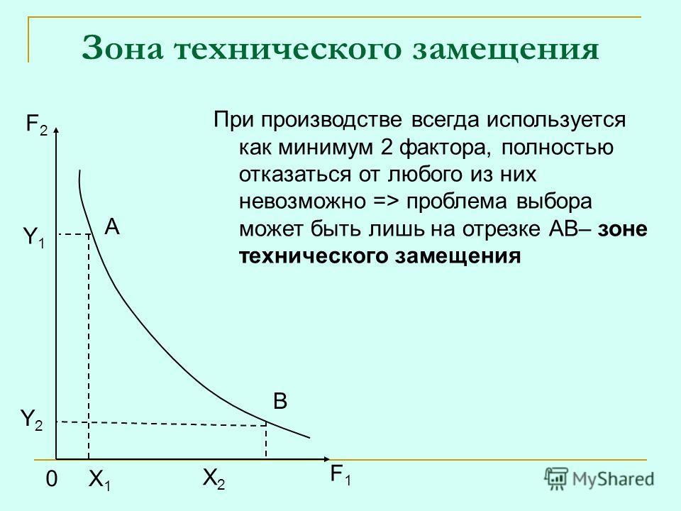 Зона технического замещения F2F2 Y1Y1 Y2Y2 0X1X1 X2X2 F1F1 A B При производстве всегда используется как минимум 2 фактора, полностью отказаться от любого из них невозможно => проблема выбора может быть лишь на отрезке АВ– зоне технического замещения