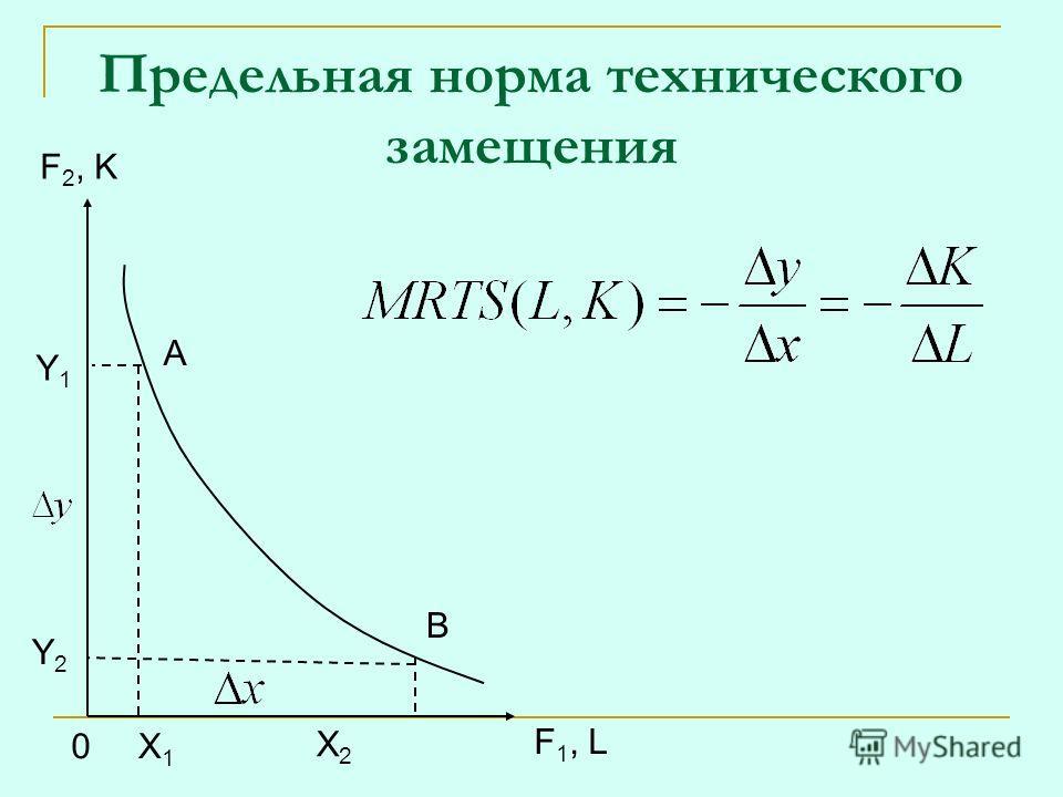 Предельная норма технического замещения Y1Y1 Y2Y2 0X1X1 X2X2 A B F 2, K F 1, L