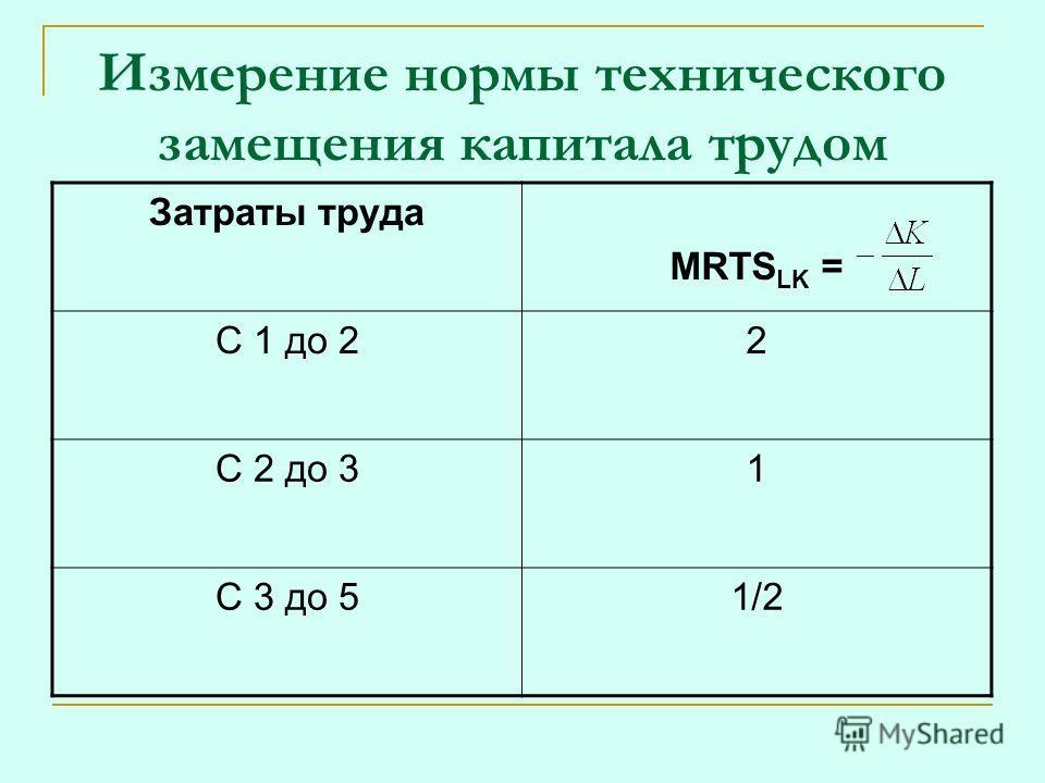 Измерение нормы технического замещения капитала трудом Затраты труда MRTS LK = C 1 до 22 С 2 до 31 С 3 до 51/2