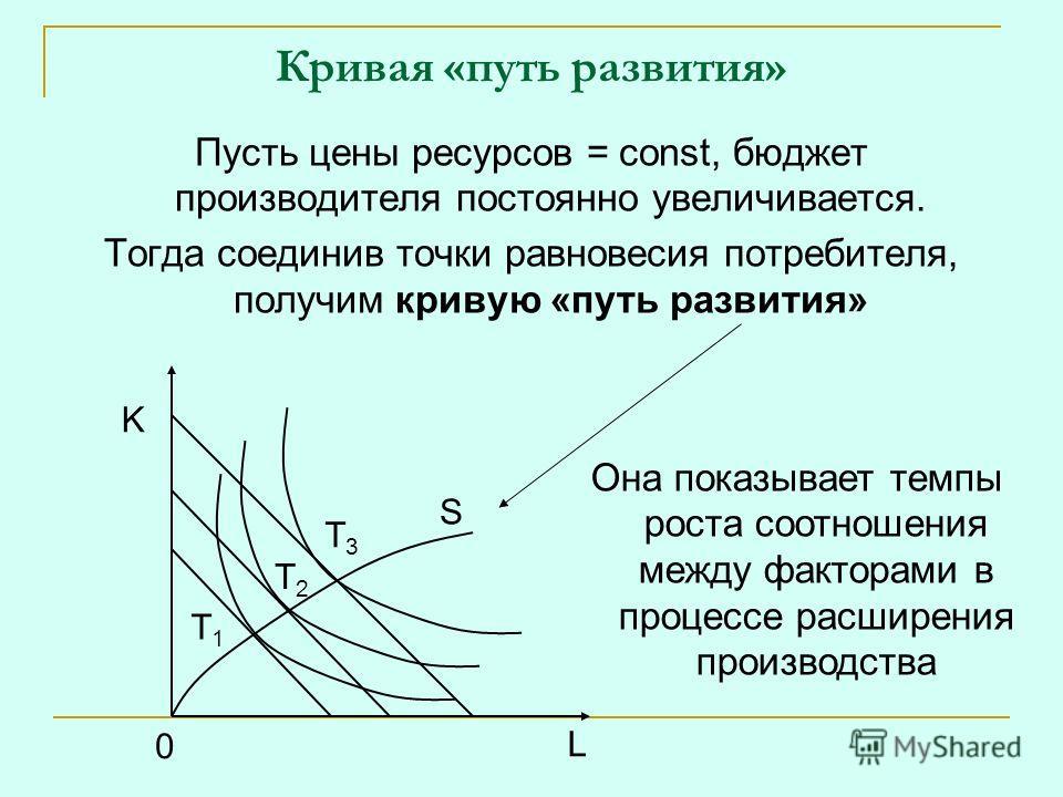 Кривая «путь развития» Пусть цены ресурсов = const, бюджет производителя постоянно увеличивается. Тогда соединив точки равновесия потребителя, получим кривую «путь развития» K L 0 T2T2 S T1T1 T3T3 Она показывает темпы роста соотношения между факторам