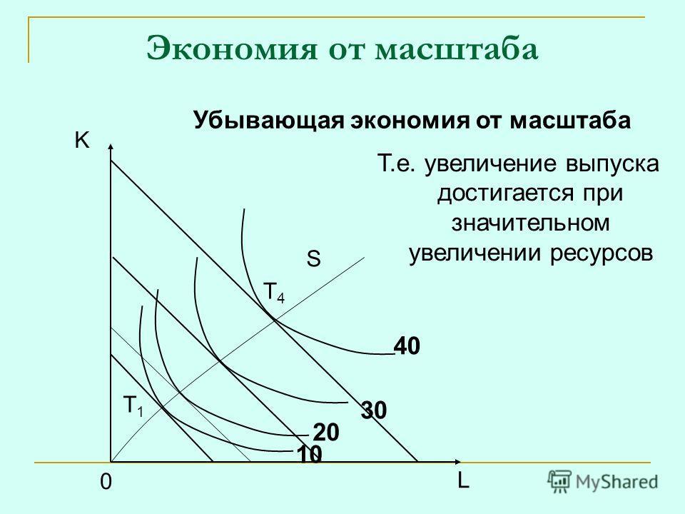 Экономия от масштаба K L 0 S T1T1 Убывающая экономия от масштаба Т.е. увеличение выпуска достигается при значительном увеличении ресурсов T4T4 10 20 30 40