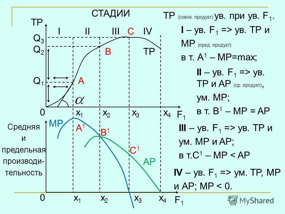 0 0х1х1 х2х2 х3х3 х4х4 х1х1 х2х2 х3х3 х4х4 TP A B C MP AP Q1Q1 Q2Q2 Q3Q3 A1A1 B1B1 C1C1 СТАДИИ IIIIIIIV TP Средняя и предельная производи- тельность F1F1 F1F1 TP (совок. продукт) ув. при ув. F 1. I – ув. F 1 => ув. TP и MP (пред. продукт) в т. А 1 –