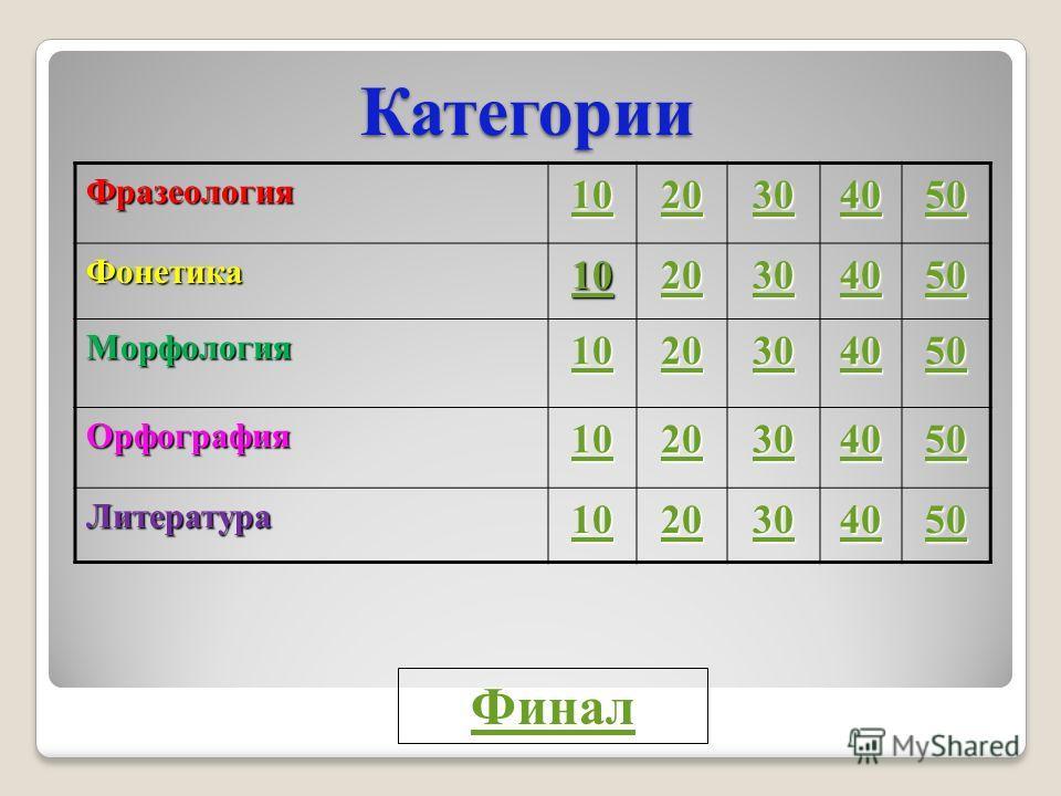 Интеллектуальная викторина по русскому языку и литературе «Своя игра»