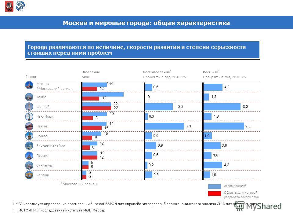 Москва и мировые города: общая характеристика 1 1 MGI использует определение агломерации Eurostat ESPON для европейских городов, бюро экономического анализа США для американских ИСТОЧНИК: исследование института MGI; Мерсер Города различаются по велич