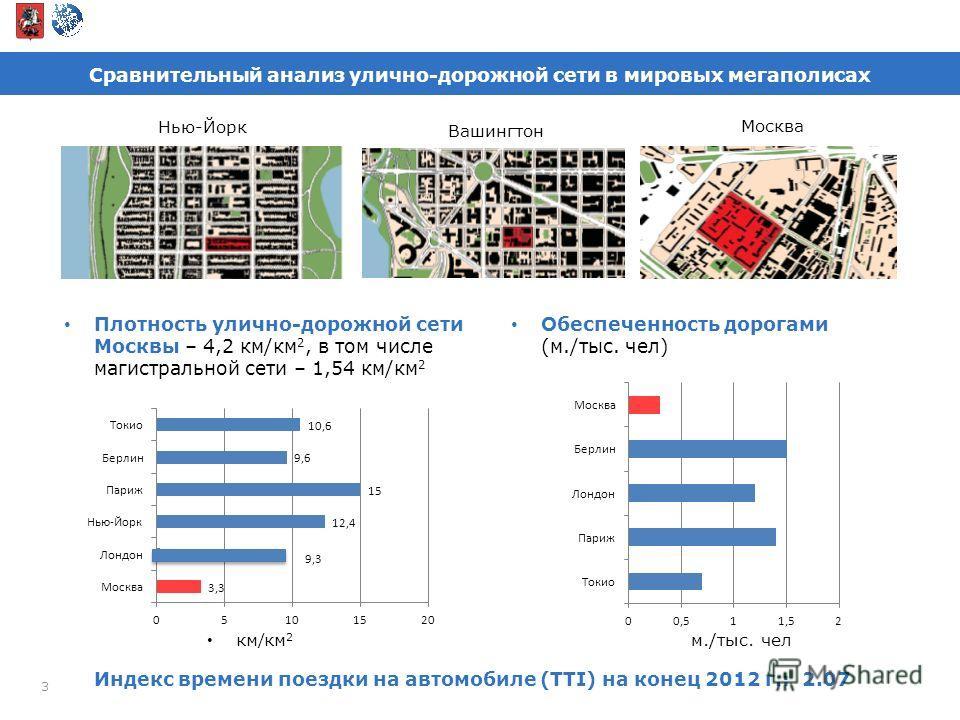 Сравнительный анализ улично-дорожной сети в мировых мегаполисах 3 Нью-Йорк Вашингтон Москва Индекс времени поездки на автомобиле (TTI) на конец 2012 г.: 2.07 Плотность улично-дорожной сети Москвы – 4,2 км/км 2, в том числе магистральной сети – 1,54 к