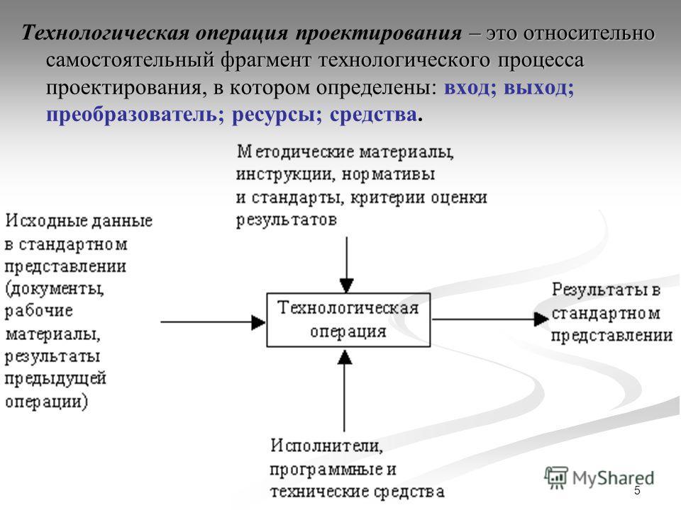 5 – это относительно самостоятельный фрагмент технологического процесса проектирования, в котором определены: Технологическая операция проектирования – это относительно самостоятельный фрагмент технологического процесса проектирования, в котором опре