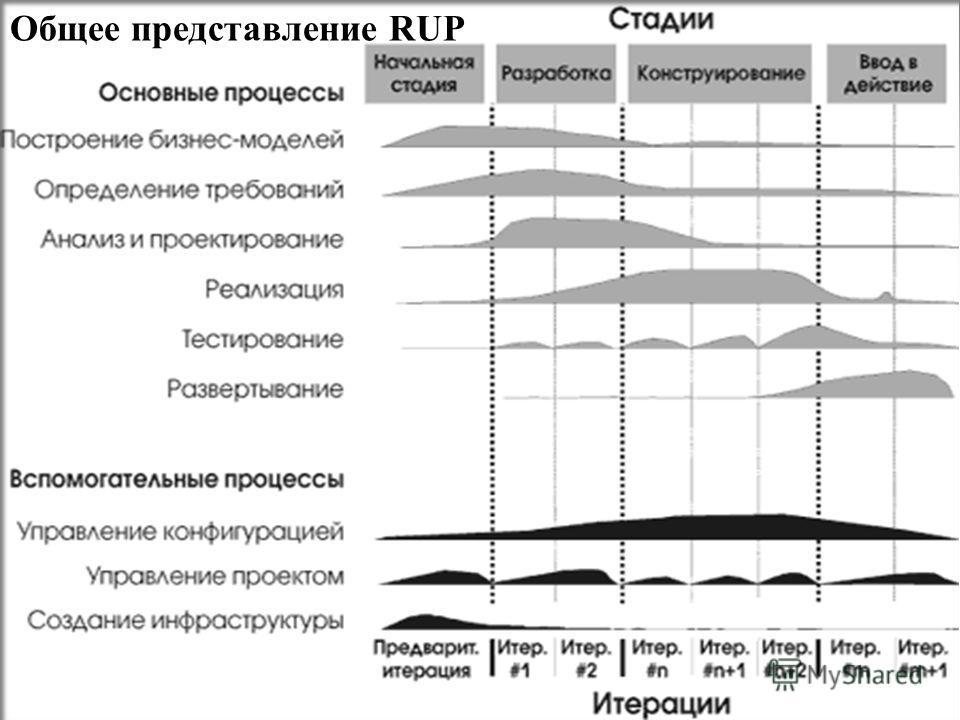 53 Общее представление RUP