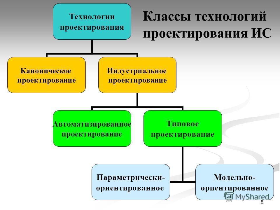 8 Технологии проектирования Каноническое проектирование Индустриальное проектирование Автоматизированное проектирование Типовое проектирование Параметрически- ориентированное Модельно- ориентированное Классы технологий проектирования ИС