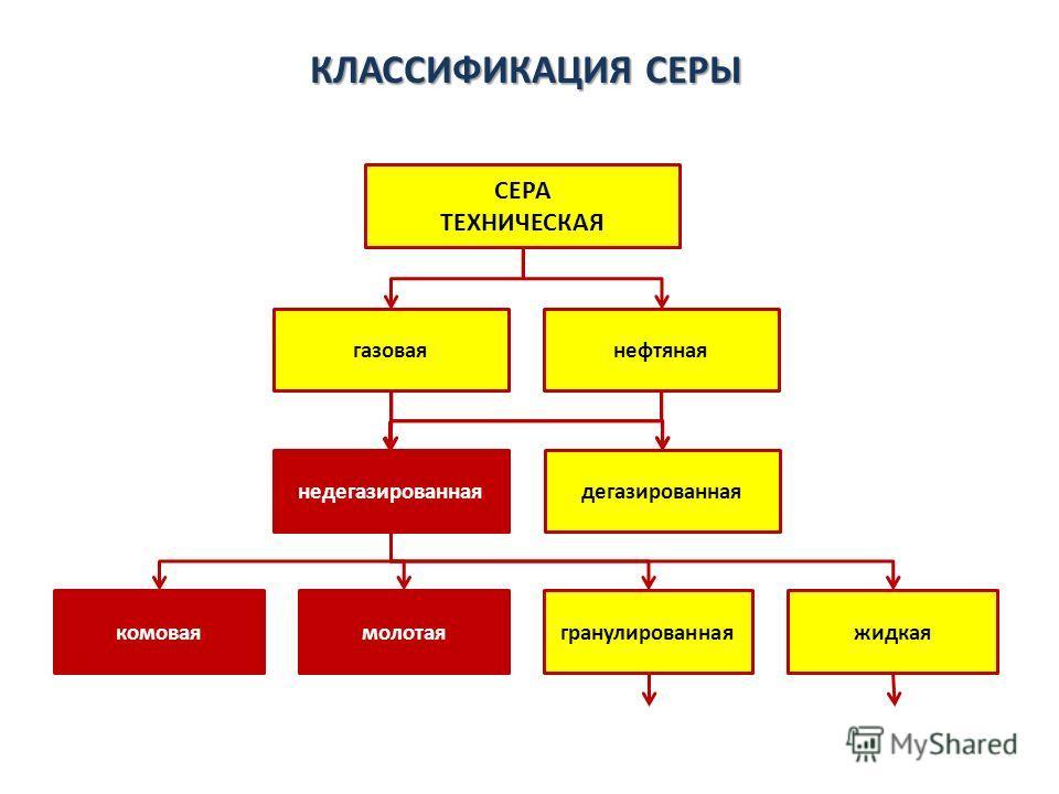КЛАССИФИКАЦИЯ СЕРЫ СЕРА ТЕХНИЧЕСКАЯ нефтянаягазовая недегазированнаядегазированная жидкаягранулированнаямолотаякомовая