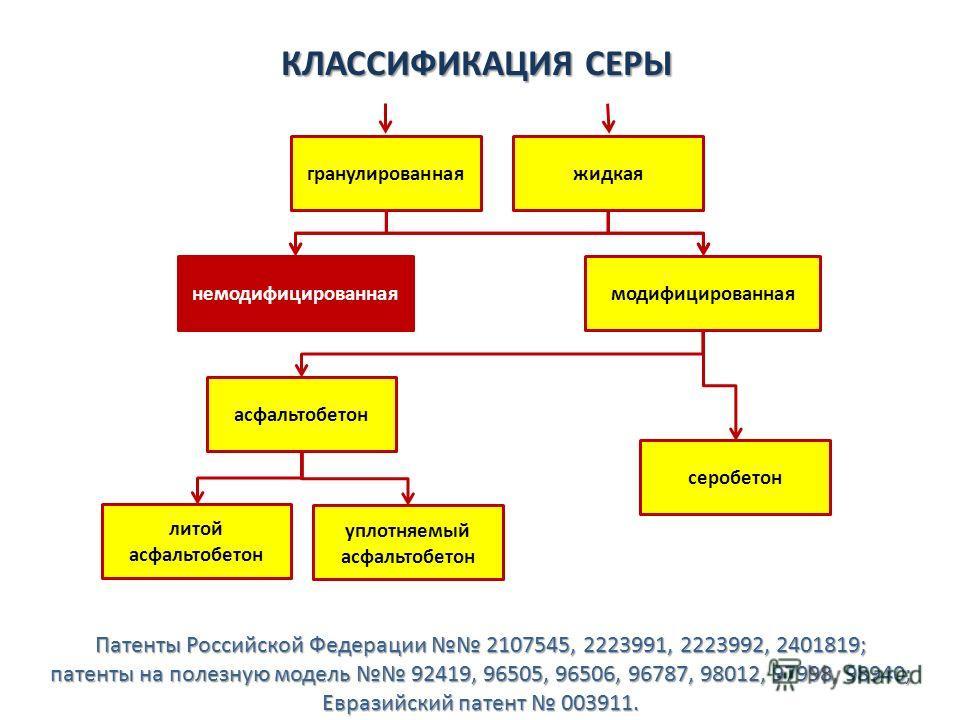 КЛАССИФИКАЦИЯ СЕРЫ жидкаягранулированная модифицированнаянемодифицированная уплотняемый асфальтобетон литой асфальтобетон серобетон асфальтобетон Патенты Российской Федерации 2107545, 2223991, 2223992, 2401819; патенты на полезную модель 92419, 96505