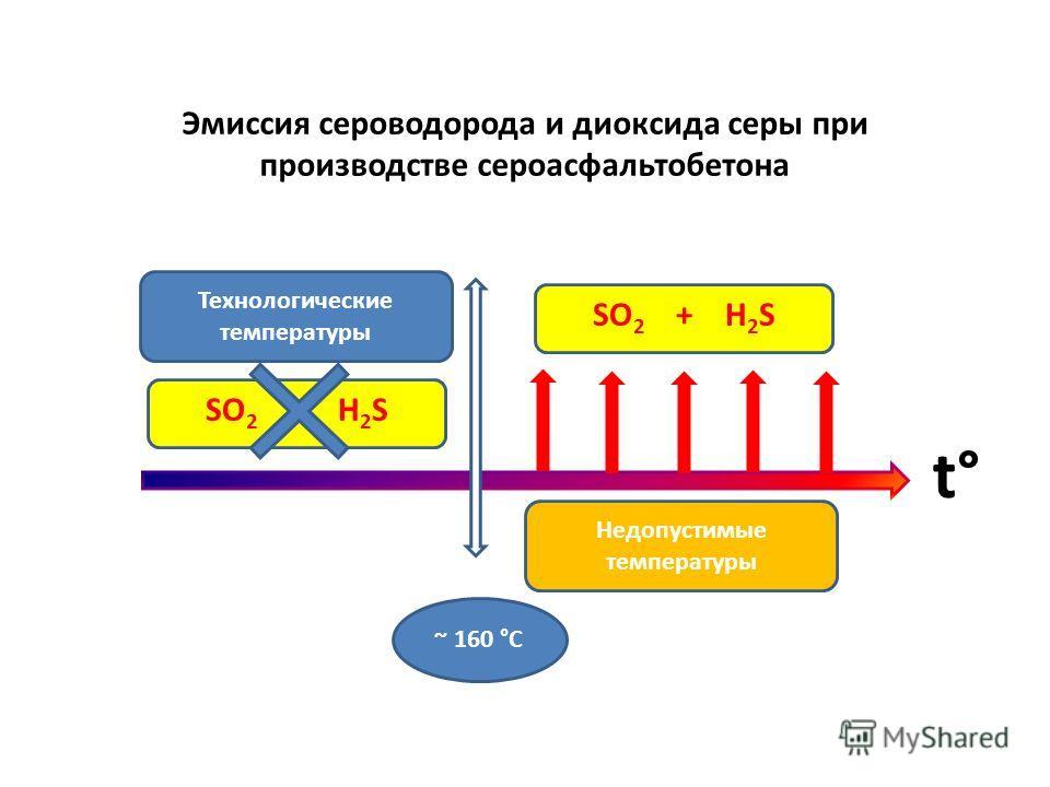 ~ 160 °С SO 2 + H 2 S Эмиссия сероводорода и диоксида серы при производстве сероасфальтобетона t° Технологические температуры Недопустимые температуры