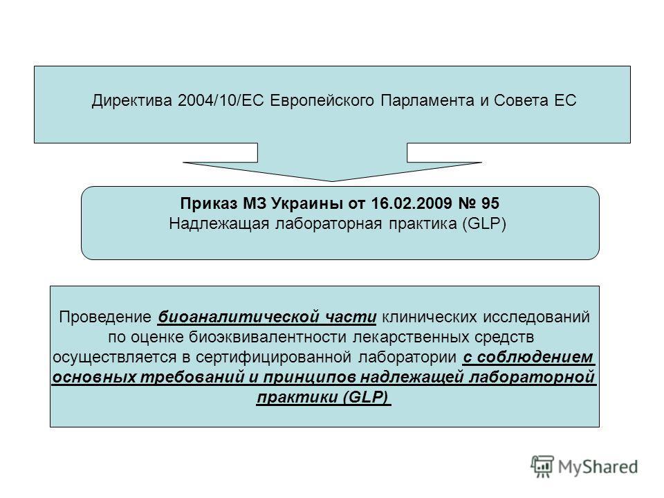 Приказ МЗ Украины от 16.02.2009 95 Надлежащая лабораторная практика (GLP) Проведение биоаналитической части клинических исследований по оценке биоэквивалентности лекарственных средств осуществляется в сертифицированной лаборатории с соблюдением основ