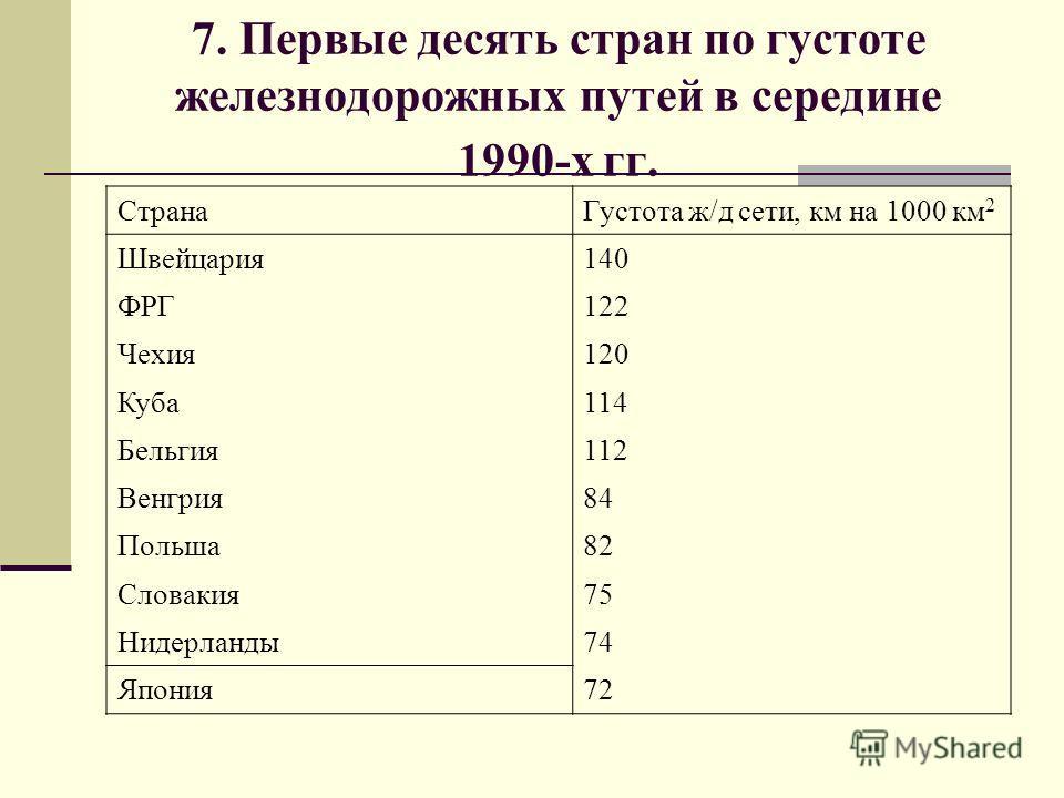 7. Первые десять стран по густоте железнодорожных путей в середине 1990-х гг. СтранаГустота ж/д сети, км на 1000 км 2 Швейцария140 ФРГ122 Чехия120 Куба114 Бельгия112 Венгрия84 Польша82 Словакия75 Нидерланды74 Япония72