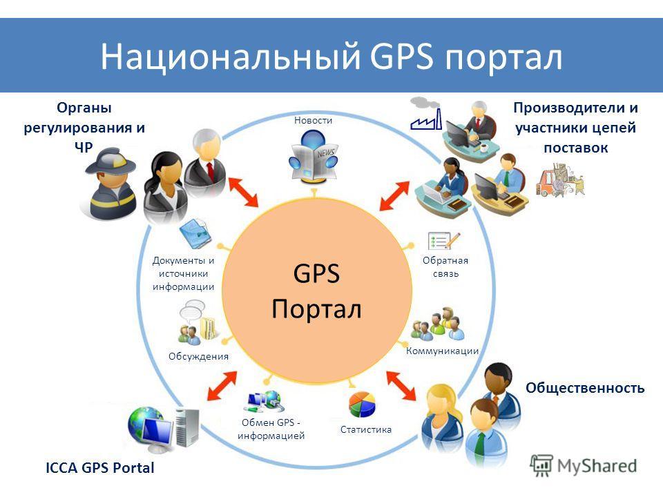Национальный GPS портал Производители и участники цепей поставок Общественность GPS Портал Новости Обсуждения Обратная связь Документы и источники информации Статистика Обмен GPS - информацией ICCA GPS Portal Органы регулирования и ЧР Коммуникации