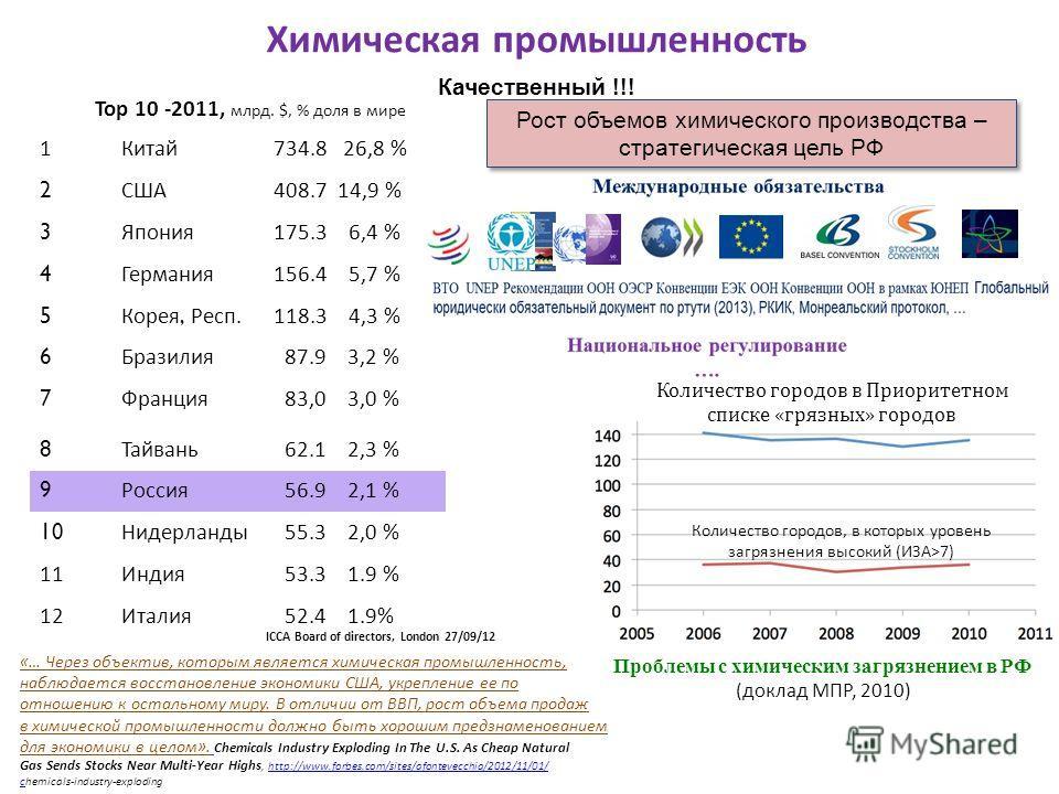 Химическая промышленность Top 10 -2011, млрд. $, % доля в мире 1Китай734.8 26,8 % 2 США408.7 14,9 % 3 Япония175.3 6,4 % 4 Германия156.4 5,7 % 5 Корея, Респ.118.3 4,3 % 6 Бразилия 87.9 3,2 % 7 Франция 83,0 3,0 % 8 Тайвань 62.1 2,3 % 9 Россия 56.9 2,1