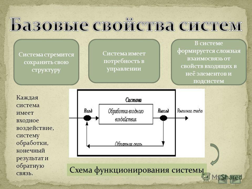 Схема функционирования системы Система стремится сохранить свою структуру Система имеет потребность в управлении В системе формируется сложная взаимосвязь от свойств входящих в неё элементов и подсистем Каждая система имеет входное воздействие, систе