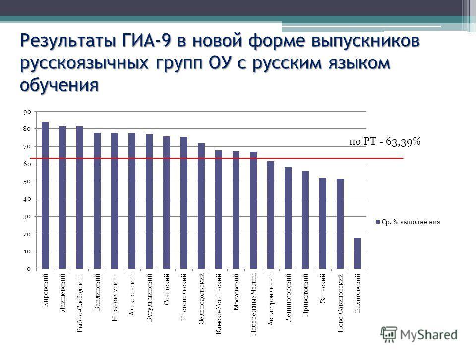 Результаты ГИА-9 в новой форме выпускников русскоязычных групп ОУ с русским языком обучения
