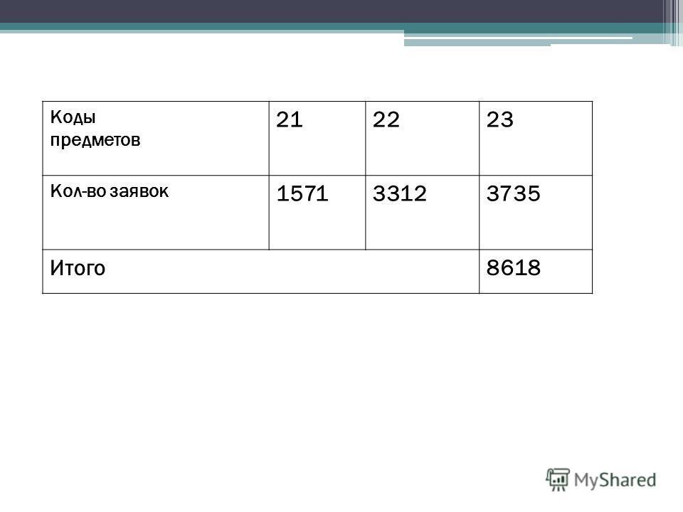 Коды предметов 212223 Кол-во заявок 157133123735 Итого8618