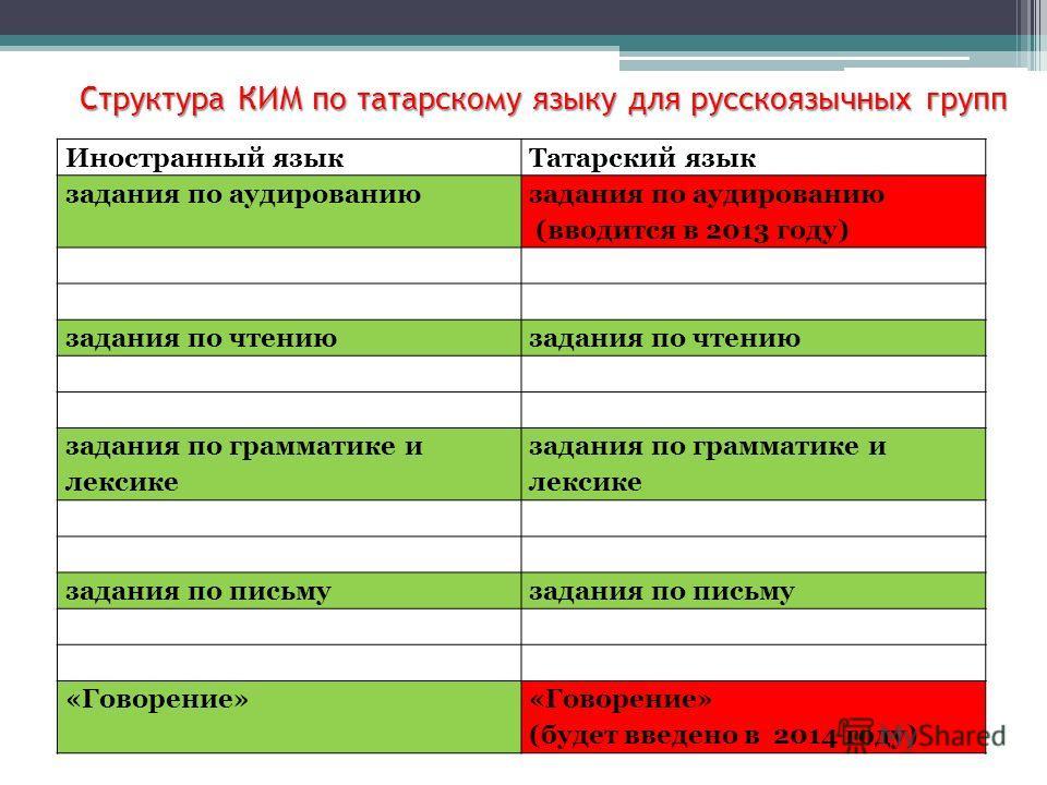Структура КИМ по татарскому языку для русскоязычных групп Иностранный языкТатарский язык задания по аудированию (вводится в 2013 году) задания по чтению задания по грамматике и лексике задания по письму «Говорение» (будет введено в 2014 году)