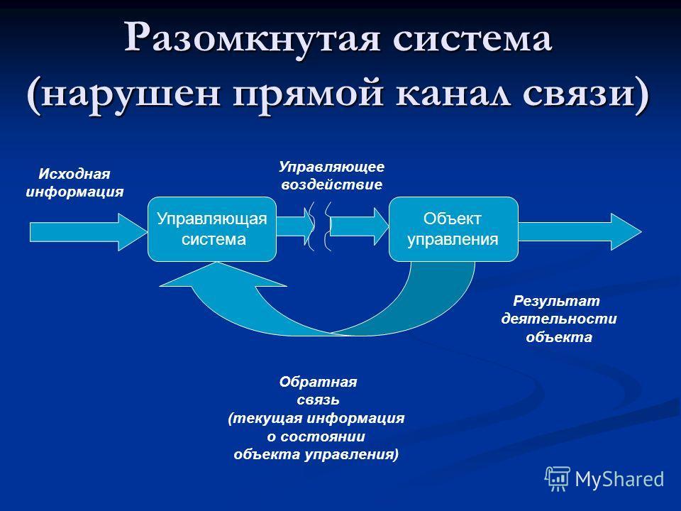 Разомкнутая система (нарушен прямой канал связи) Управляющая система Объект управления Исходная информация Управляющее воздействие Обратная связь (текущая информация о состоянии объекта управления) Результат деятельности объекта