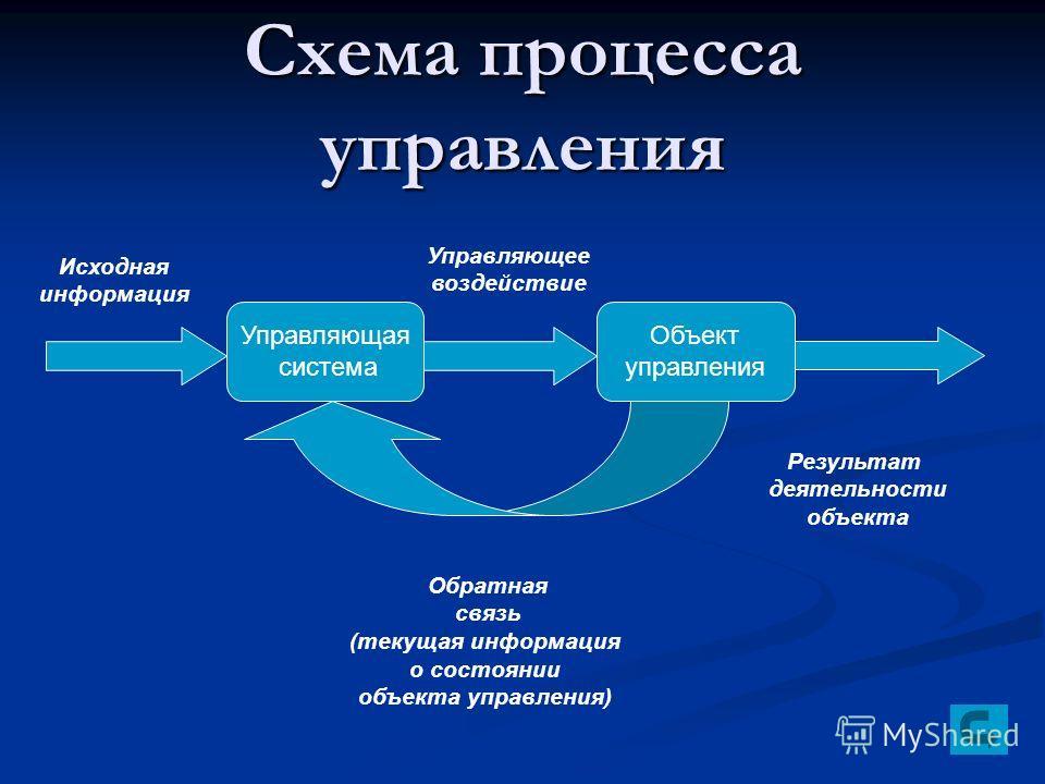 Схема процесса управления Управляющая система Объект управления Исходная информация Управляющее воздействие Обратная связь (текущая информация о состоянии объекта управления) Результат деятельности объекта