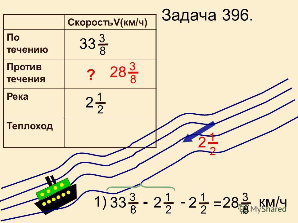 Задача 382. 1 1 6 4 4 1 6 1 12 5 НОК(4;6)= Часть бассейна наполнили 32 4 1 6 1 + 1 12 3 2 + = 5 ? осталось 1. 1- 12 5 = 7 Часть осталось наполнить. 2. III Весь объем работы t(ч) Произво дительн ость (1 ч.) Производит ельность двух труб (1 ч.) t(ч) ра