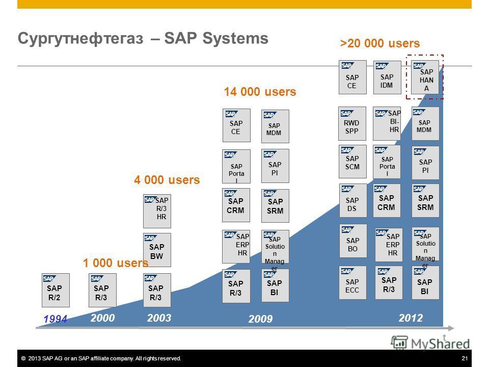©2013 SAP AG or an SAP affiliate company. All rights reserved.21 t 1994 2000 SAP R/2 SAP R/3 SAP R/3 HR SAP R/3 SAP BW 2003 SAP ERP HR 2009 SAP R/3 SAP BI SAP CRM SAP Solutio n Manag er SAP MDM SAP SRM SAP Porta l SAP PI SAP CE SAP ERP HR 2012 SAP R/