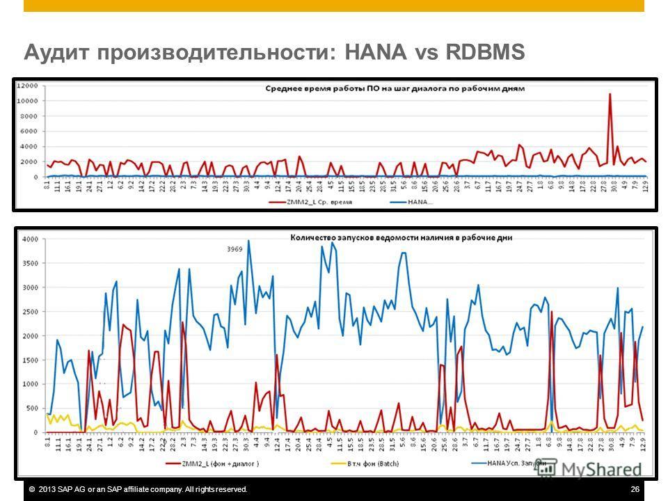 ©2013 SAP AG or an SAP affiliate company. All rights reserved.26 Аудит производительности: HANA vs RDBMS