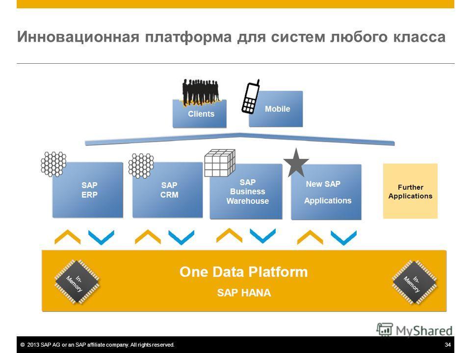 ©2013 SAP AG or an SAP affiliate company. All rights reserved.34 Инновационная платформа для систем любого класса