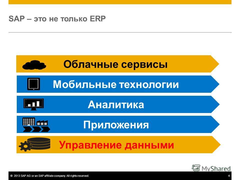 ©2013 SAP AG or an SAP affiliate company. All rights reserved.4 SAP – это не только ERP Приложения Облачные сервисы Управление данными Мобильные технологии Аналитика