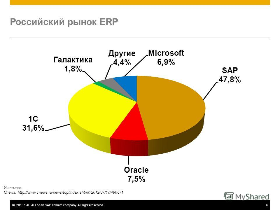 ©2013 SAP AG or an SAP affiliate company. All rights reserved.6 Российский рынок ERP Источник: Cnews. http://www.cnews.ru/news/top/index.shtml?2012/07/17/496671