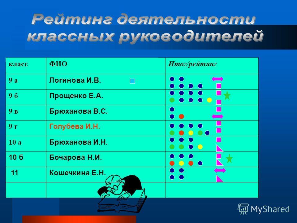 классФИОИтог/рейтинг 9 а Логинова И.В. 9 б Прощенко Е.А. 9 в Брюханова В.С. 9 г Голубева И.Н. 10 а Брюханова И.Н. 10 бБочарова Н.И. 11Кошечкина Е.Н.