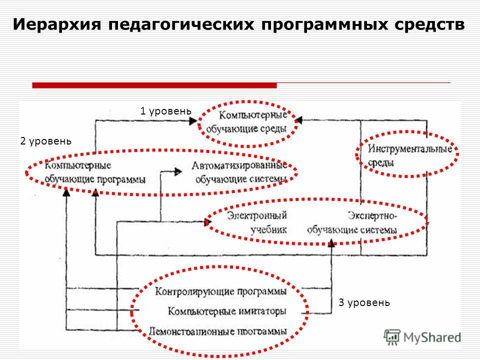 Иерархия педагогических программных средств 1 уровень 2 уровень 3 уровень