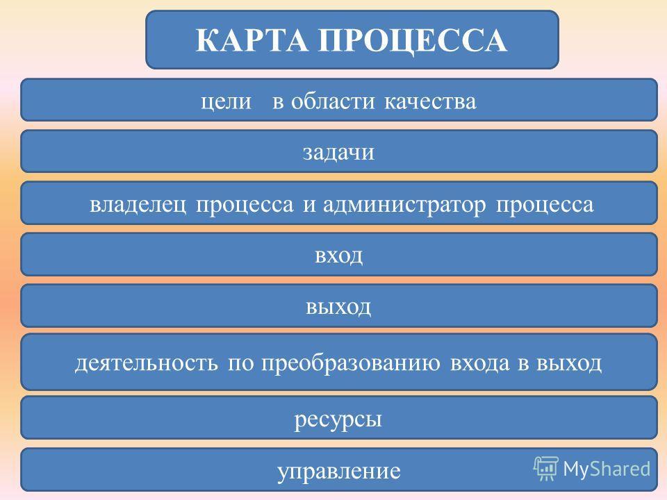 КАРТА ПРОЦЕССА цели в области качества задачи владелец процесса и администратор процесса вход выход деятельность по преобразованию входа в выход ресурсы управление