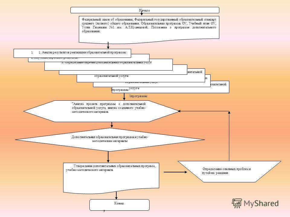 Утверждение дополнительных образовательных программ, учебно-методического материала Конец 7 7Разработка проекта программы о дополнительной образовательной услуге 1программы 6Изучение положения о программах дополнительных образовательных услуг 1програ