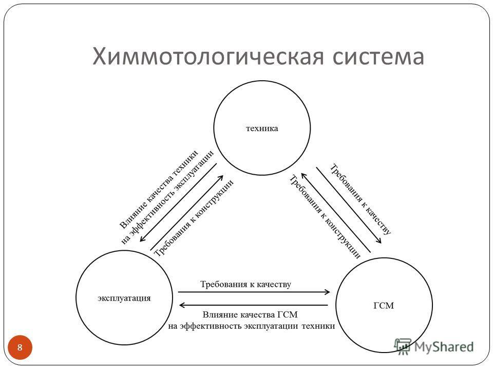 Химмотологическая система 8