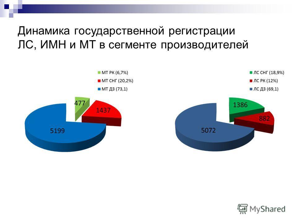 Динамика государственной регистрации ЛС, ИМН и МТ в сегменте производителей