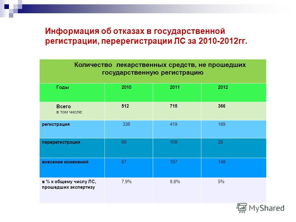 Информация об отказах в государственной регистрации, перерегистрации ЛС за 2010-2012гг. Количество лекарственных средств, не прошедших государственную регистрацию Годы201020112012 Всего в том числе: 512715366 регистрация 336419189 перерегистрация8910